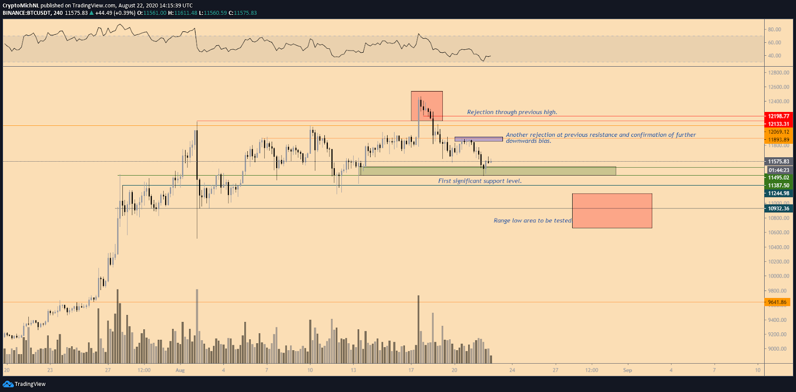 BTC/USDT 4-hour chart. Source: TradingView