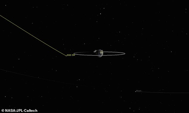 Following the discovery of the asteroid by the NASA-funded Catalina Sky Survey in Arizona on September 18, follow-up observations determined that it was 15 to 30 feet wide and would approach its closure at 7:12 p.m.