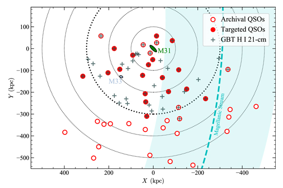 This image of the study shows the location of distant quasars and their views through the CGM of Andromeda. The label calls them QSOs or half-star objects. The open red circles were 25 quasar views previously obtained, and the filled circles were 18 purchased for the first time in this study. Gray Plus symptoms are neutral hydrogen observations made through the Green Bank telescope. Image credit: Lehner et al., 2020.