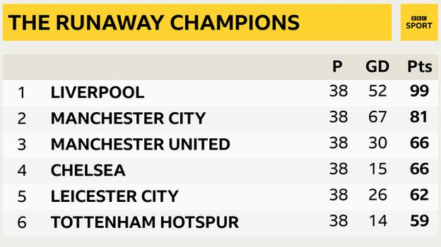 Premier League top snapshot: 1st Liverpool, 2nd Man City, 3rd Man UTD, 4th Chelsea, 5th Leicester, 6th Tottenham