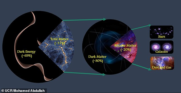 Astronomers at the University of California at Riverside have found that 69 percent of the universe is dark energy, 31 percent matter, and 80 percent dark matter.