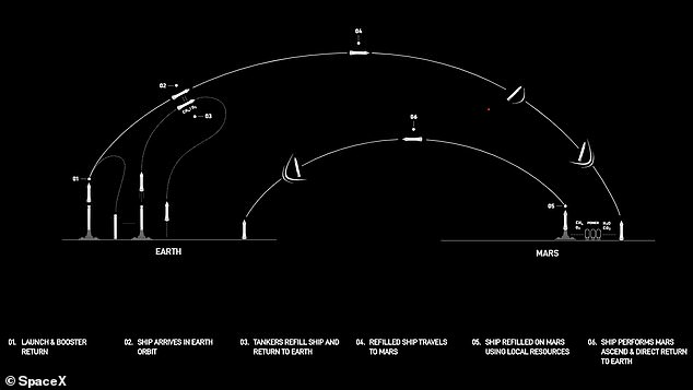 First announced in 2016, the 160-foot-tall Starship - and the 'super heavy' booster that will launch it - will be a reusable rocket system for deep space travel. Image: Graphic illustrating how Starship travels to Mars, carrying people and cargo