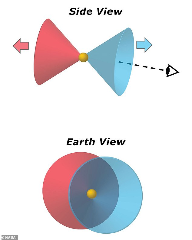 The hot debris cut in two by the gas disk is fired into space, and since only one of the cones faces the Earth, it appears as a central blue ring.