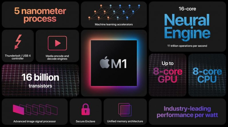 Apple Silicon M1 outperforms older Nvidia and AMD desktop GPUs