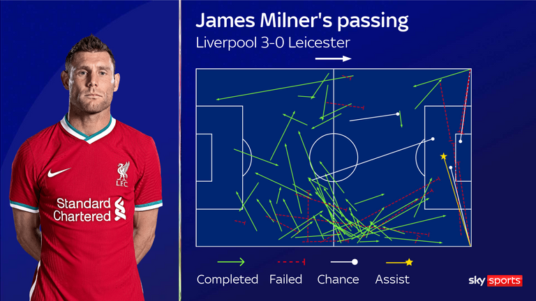 James Milner passed for Liverpool against Leicester