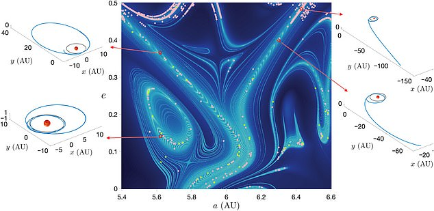 This is a map of the super highway structures around Jupiter - concentrated in a V-shaped chaotic structure with gravitational interactions