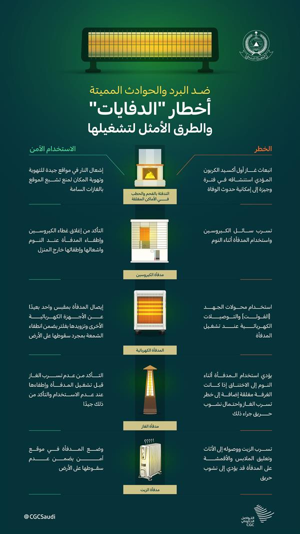 "Civil Defense"" Explains the different types of safe use methods ""Heaters"""