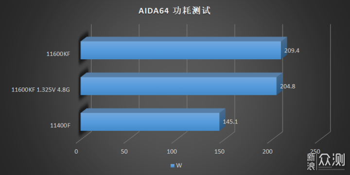 Power consumption of the Core i5-11600KF and Core i5-11400F in the AIDA64 test