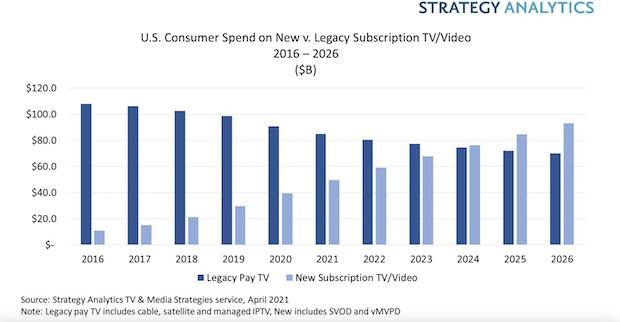 American pay was preceded by television streaming