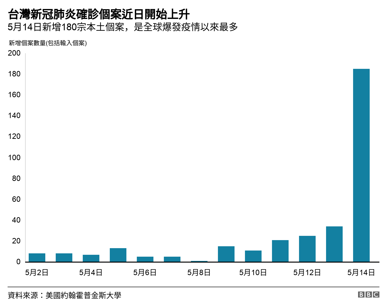 The number of confirmed cases of new crown pneumonia in Taiwan has recently begun to rise.  On May 14, there were 180 new local lawsuits, following the global outbreak ...