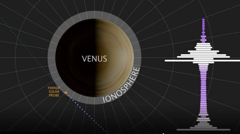 Improvement: Parker Solar Study Detects Low Frequency Waves from Venus (Audio Clip)