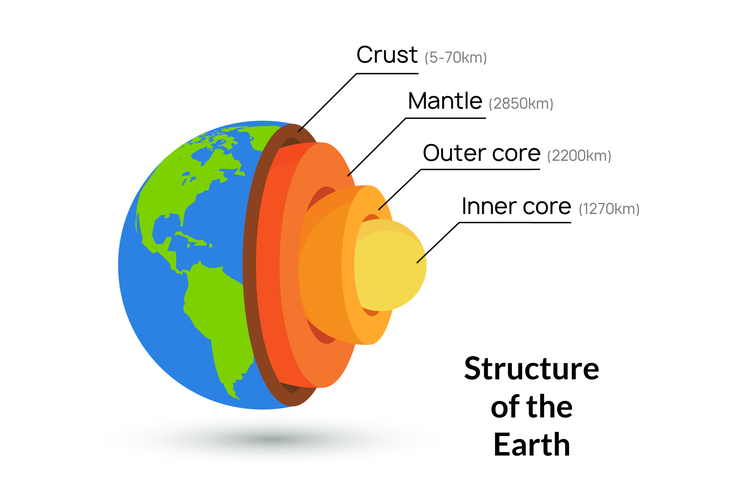 Earth Layer Description