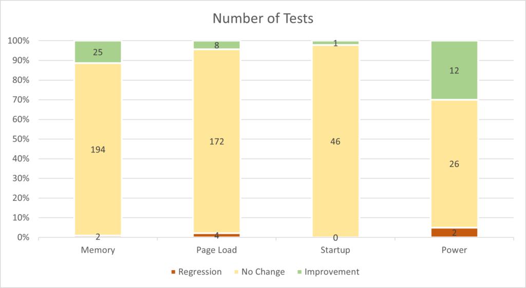Laporan pengujian Jika JIT dinonaktifkan, sebagian besar pengguna tidak akan menyadarinya setiap hari.
