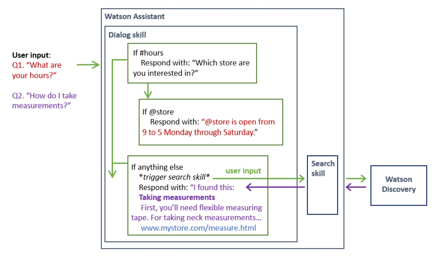 A diagram showing how the Watson assistant research ability works